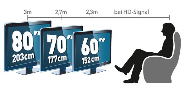 der optimale sitzabstand von couch und tv mediamarkt. Black Bedroom Furniture Sets. Home Design Ideas